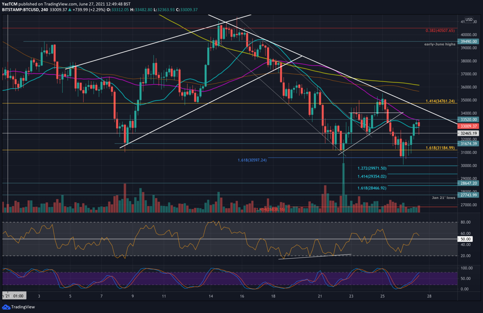 Bitstamp BTCUSD 4-Hour Chart.png